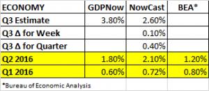 GDP Estimates 8 5 2016 - Copy