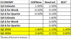 gdp-estimates-10-14-2016