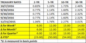 treasury-rates-10-7-2016