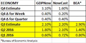gdp-estimates-11-4-2016