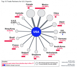 top-15-trade-partners-for-us-exports