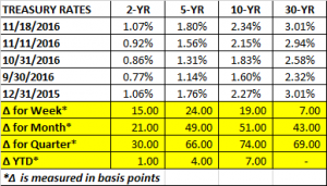 treasury-rates-11-18-2016