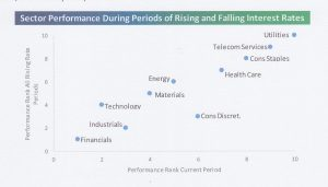 sector-performance-during-rising-rate-periods_0001