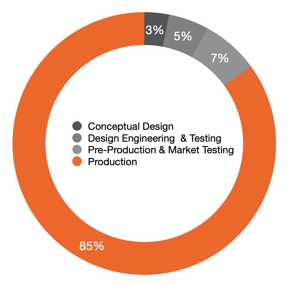 85% of the costs of a project are dictated by the first 15% of design and engineering.