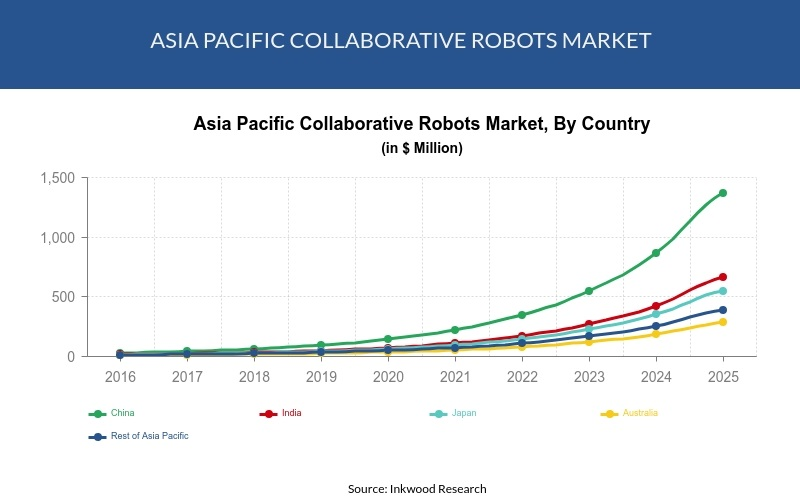 apac-Cobots-Market