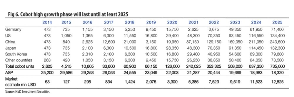 cobot sales to 2025