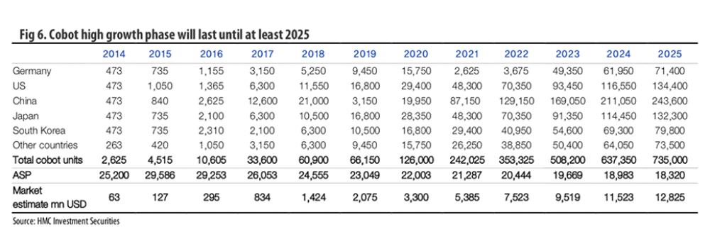 cobot sales to 2025