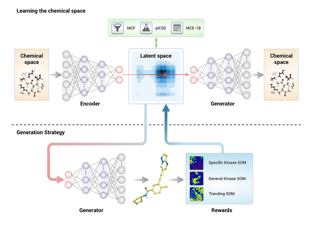 A graphical representation of the GENTRL approach. It generates the molecules with specific conditions and learns to generate molecules with the specific objectives.