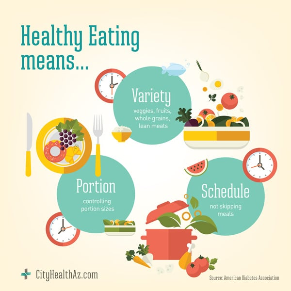 CityHealth_HealthyEating