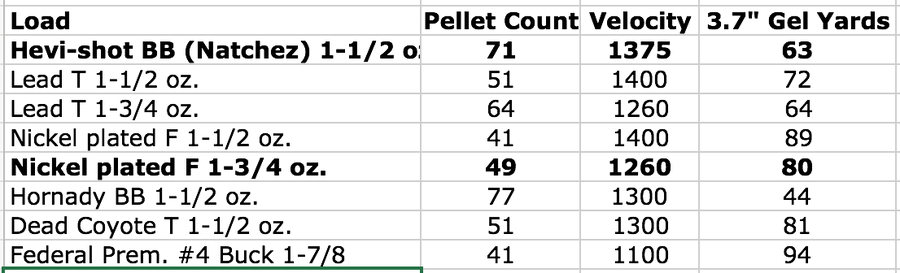 Pellet count and penetration table
