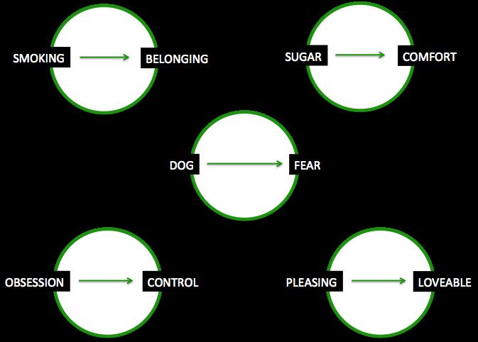 Idea circles