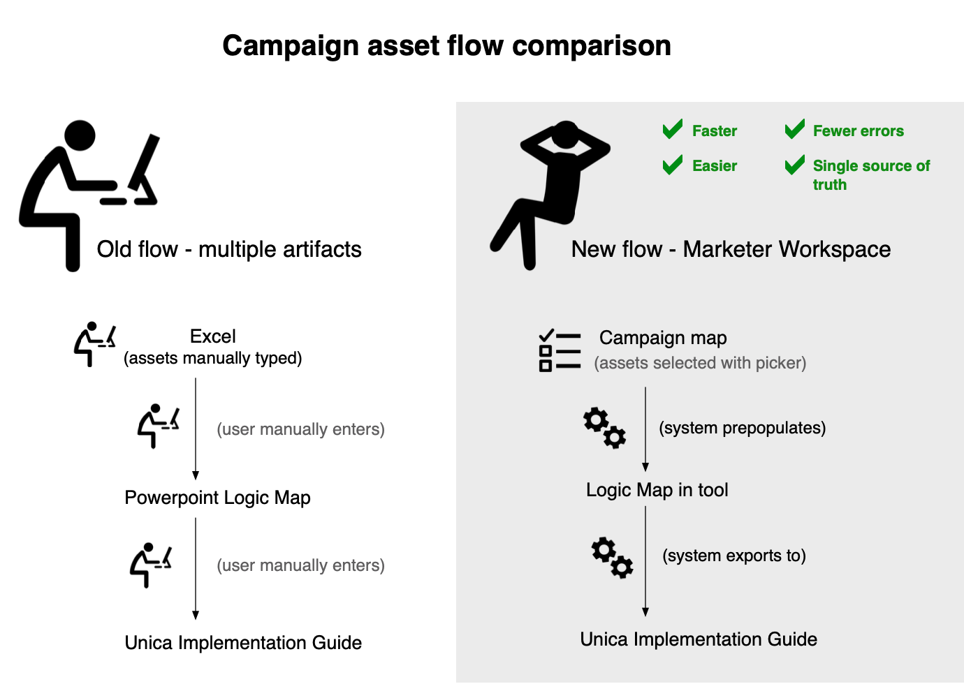graphic showing the benefits of automating the flow of assets from the Marketer Workspace Campaign map, through the Logic View, and into the Unica Implementation Guide