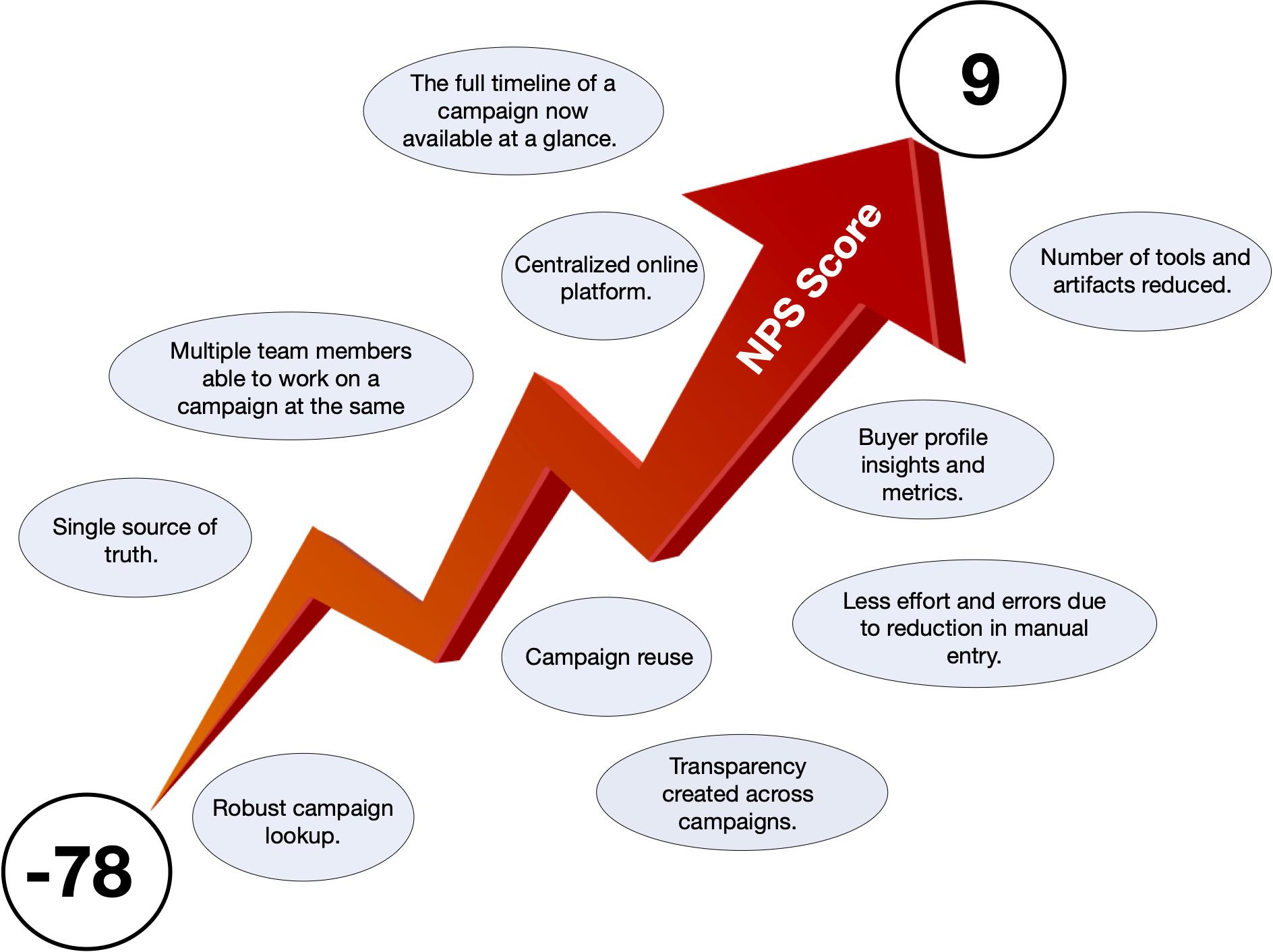 stylized diagram of upwards arrow showing NPS score rising from -78 to 9