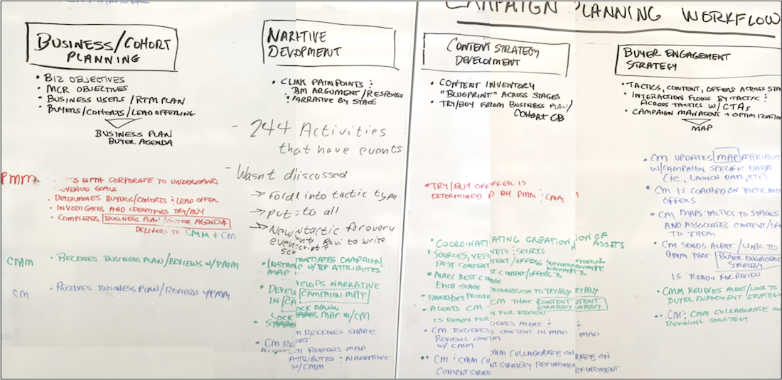 whiteboarded campaign planning workflow