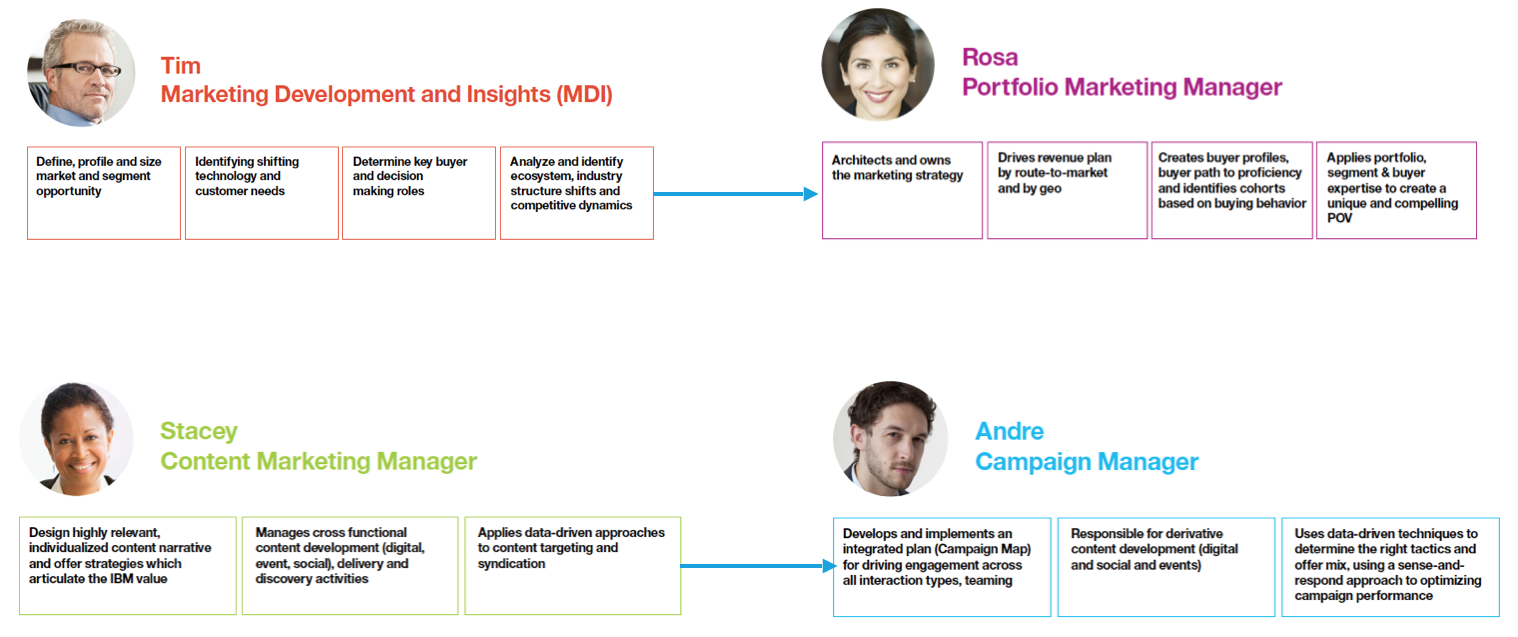 diagram showing 4 marketing personas and their responsibilities/handoffs