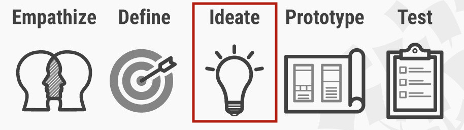 Design Thinking stage icons with