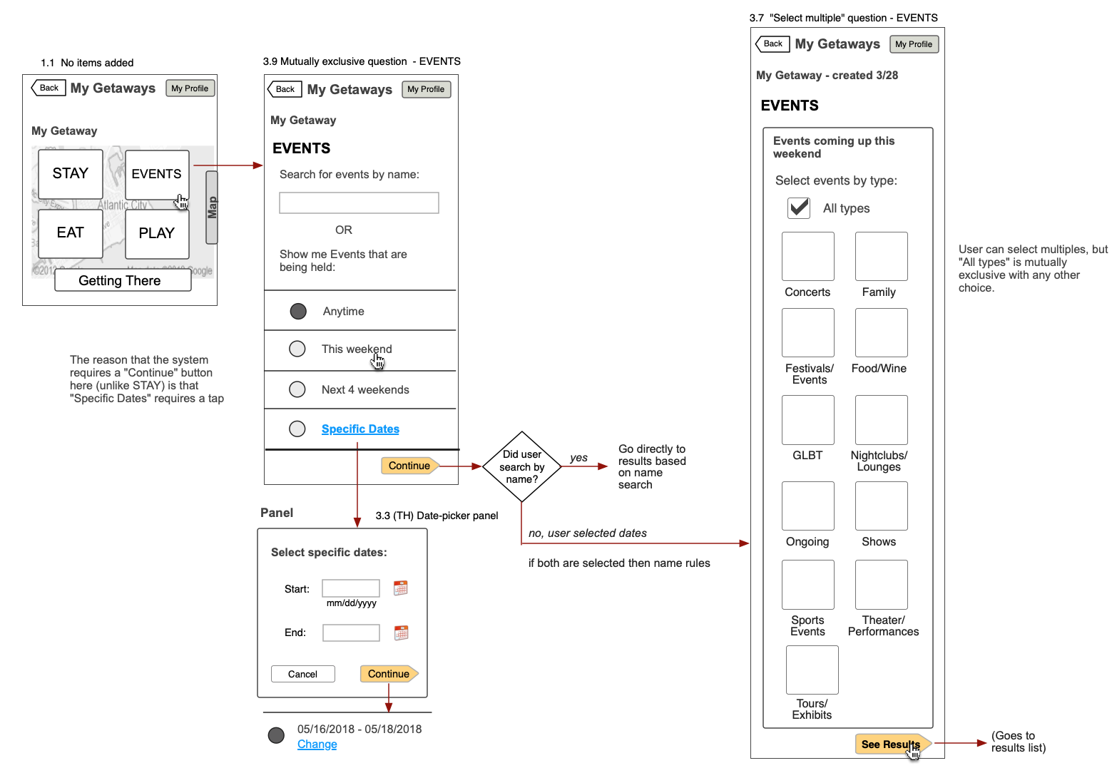 Atlantic City Getway Planner wireframe/process flow showing the sequence by which users select events.