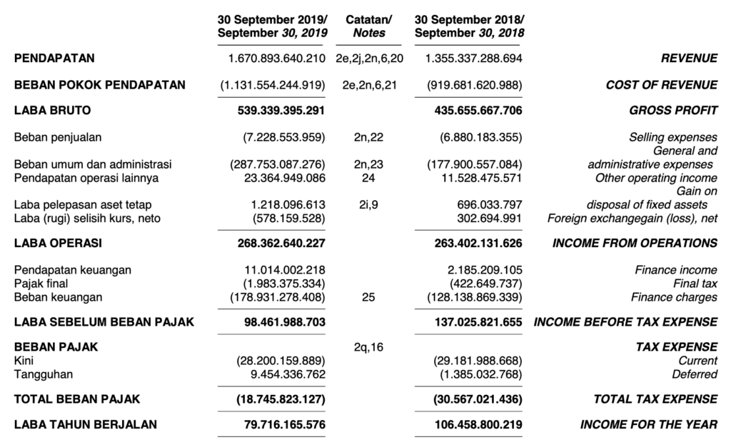 Income Statement Saham ASSA
