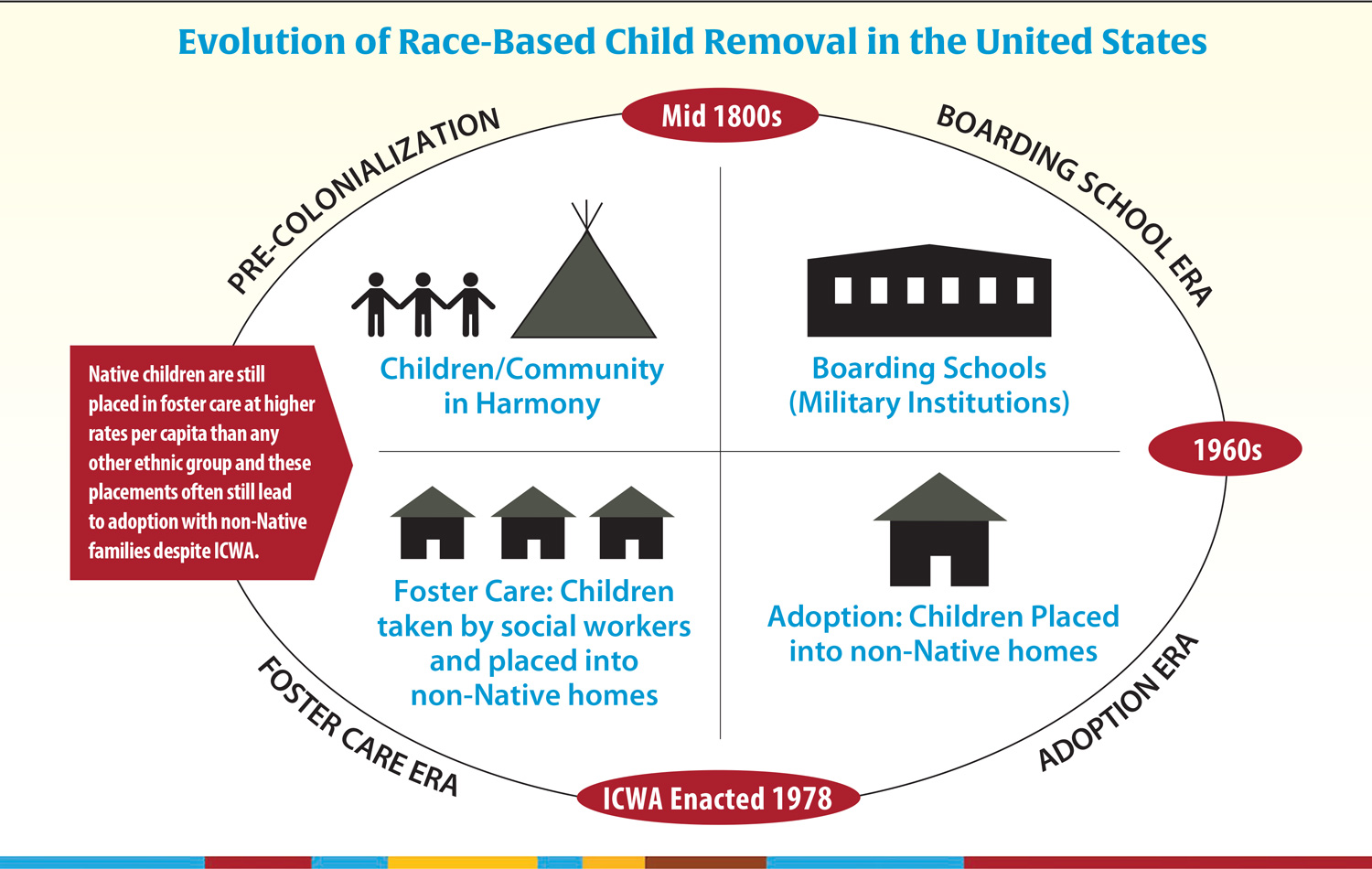 Race Based Child Removal