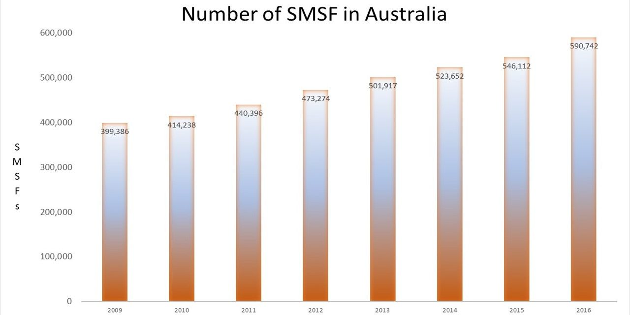 Growing number of SMSFs in Australia