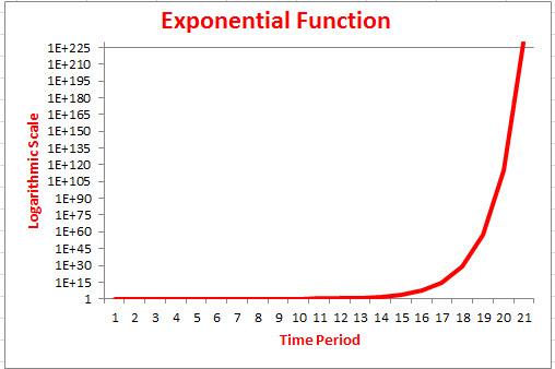 ExponentialFunctionGraph2014October4