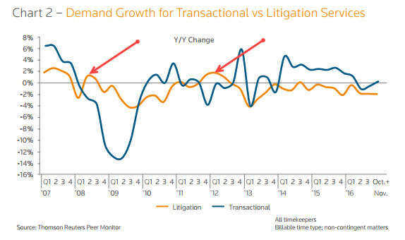2007.2017.LitTransactionalDemand