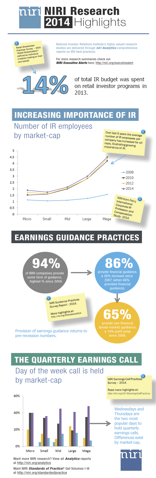 NIRI Infographic 2014 Highlights