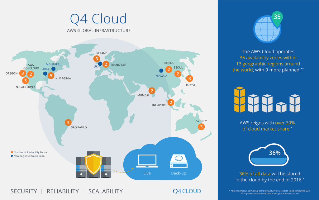 cloud-release-infographic-v3