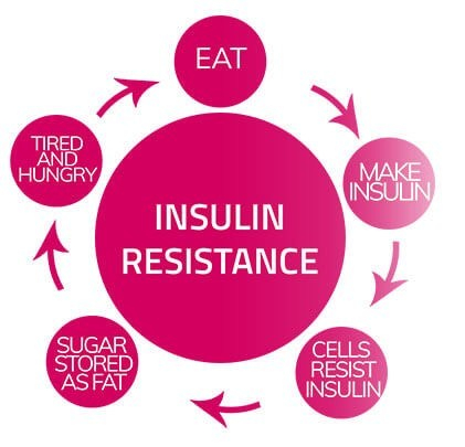 WHAT IS INSULIN RESISTANCE AND HOW IT CAN AFFECT YOUR WEIGHT