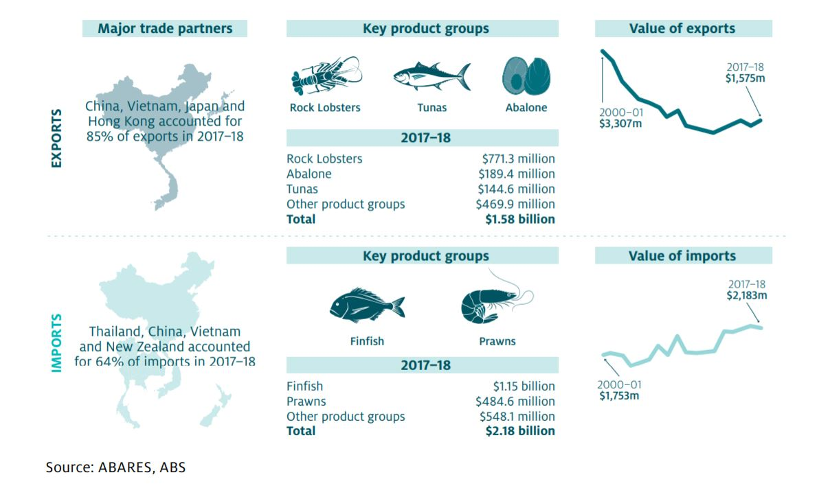 jpg abares imports exports graphic 18