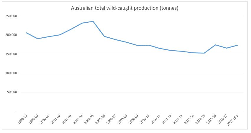 jpg aussie wild caught production