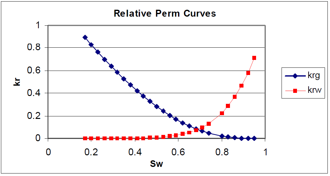 Relative Permeability Curve