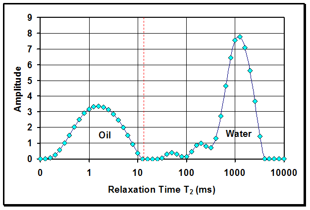 Typica NMR spectra for oil and gas