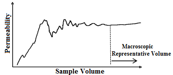 Dependence of Permeability on Sample Volume