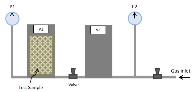 Porosimeter Based on Boyle-Mariotte's Law