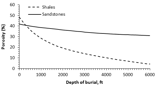 Porosity Reduction as an Effect of Compaction Increment by Depth