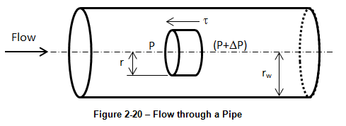 Permeability | Fundamentals of Fluid Flow in Porous Media