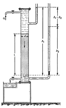 Schematic Drawing of Darcy Experiment of Flow of Water through Sand