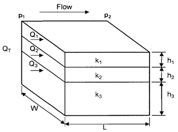 Linear Flow through Layered Bed