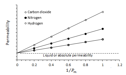 Permeability of Core Sample to Three Different Gases and Different Mean Pressure