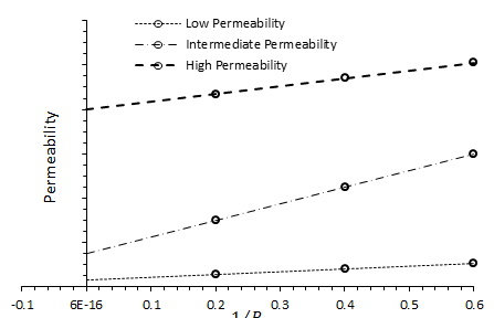 Effect of Permeability on the Magnitude of the Klinkenberg Effect