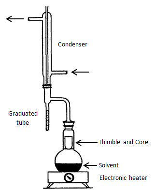 ASTM Extraction Apparatus