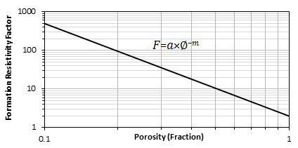 Formation Resistivity Factor vs. Porosity