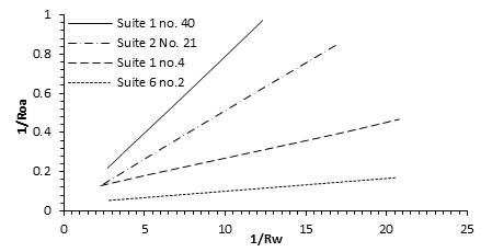 Water-Saturated Rock Conductivity as a Function of Water Conductivity