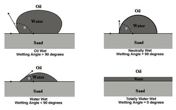 Illustration of Wettability