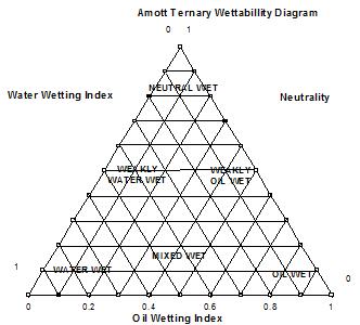 Amott Index Ternary Diagram