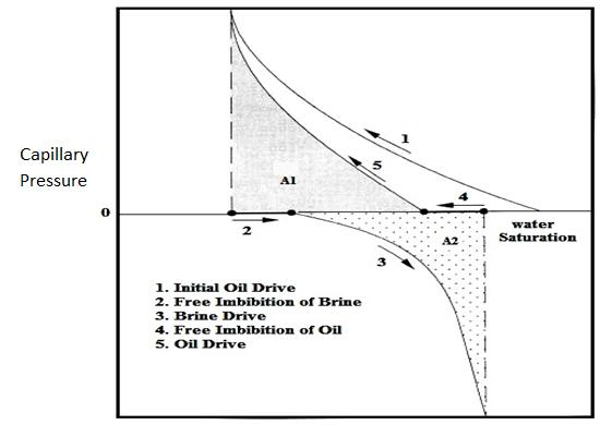 USBM Index Calculation