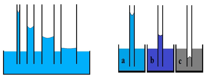 Dependency of Water Column to A) Capillary Radius, B) Wettability