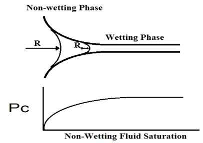 Non-Wetting Fluid Entering non-Uniform Capillary Tube