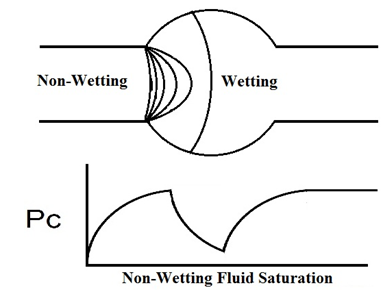 Non-Wetting Fluid Enters a Bubble and Exists It